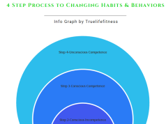 Personal Training Toronto-Changing habits